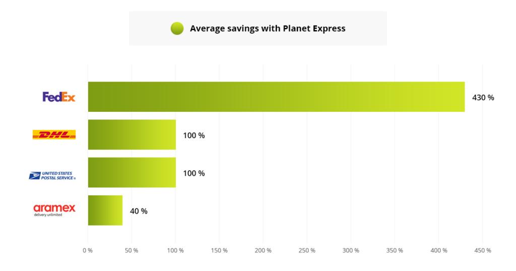 average savings PlanetExpress