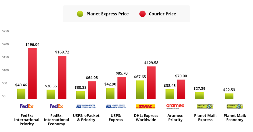 example2 couriers vs planet express